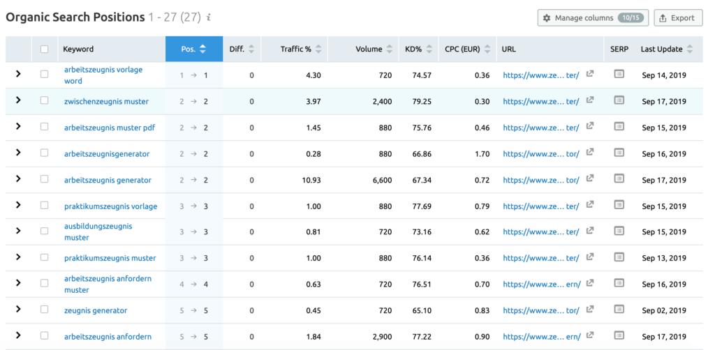 Zeugnisprofi Top 10 Rankings September 2019